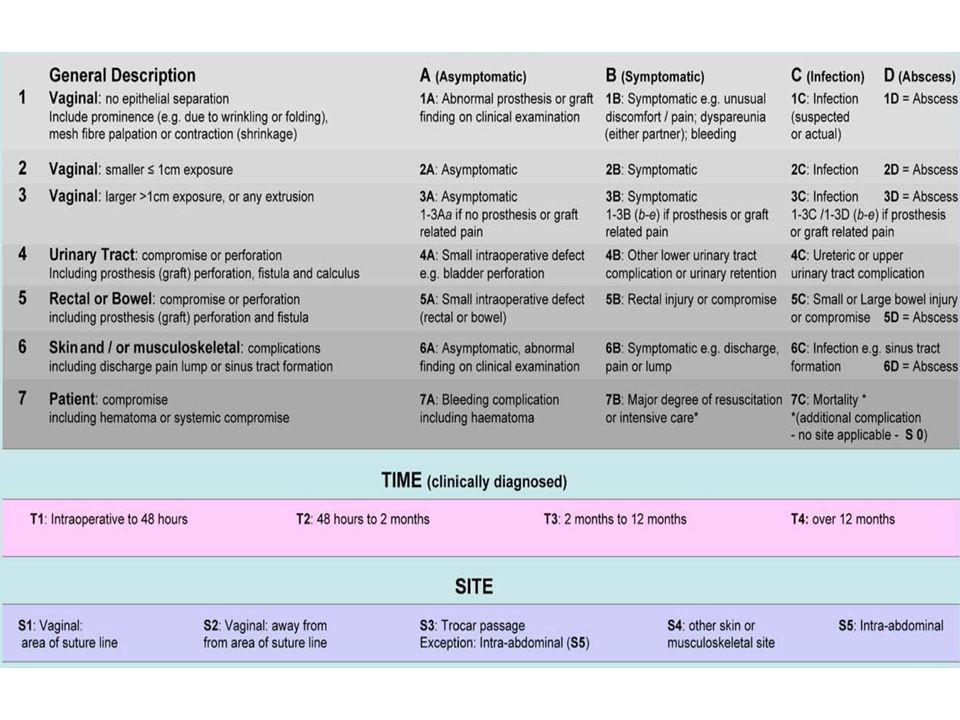 HDM, plainte,Examen clinique Reprise chirurgicale : 100% -Exerèse partielle de prothèse (érosion/granulation) -Exerese importante de prothèse (érosion étendue ou multifocale, infection, douleurs vaginales) -Exerèse par laparotomie (persistance dérosions vaginales ou dl pelviennes) Réévaluation à 3 mois