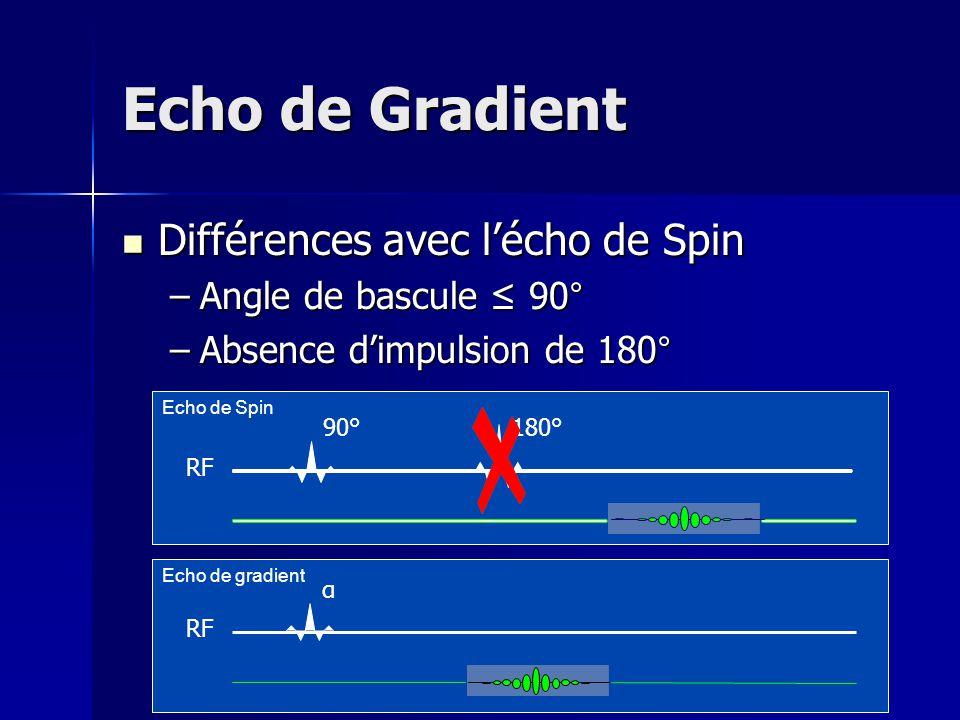 Echo de Spin Echo de Gradient Différences avec lécho de Spin Différences avec lécho de Spin –Angle de bascule 90° –Absence dimpulsion de 180° RF 90° E