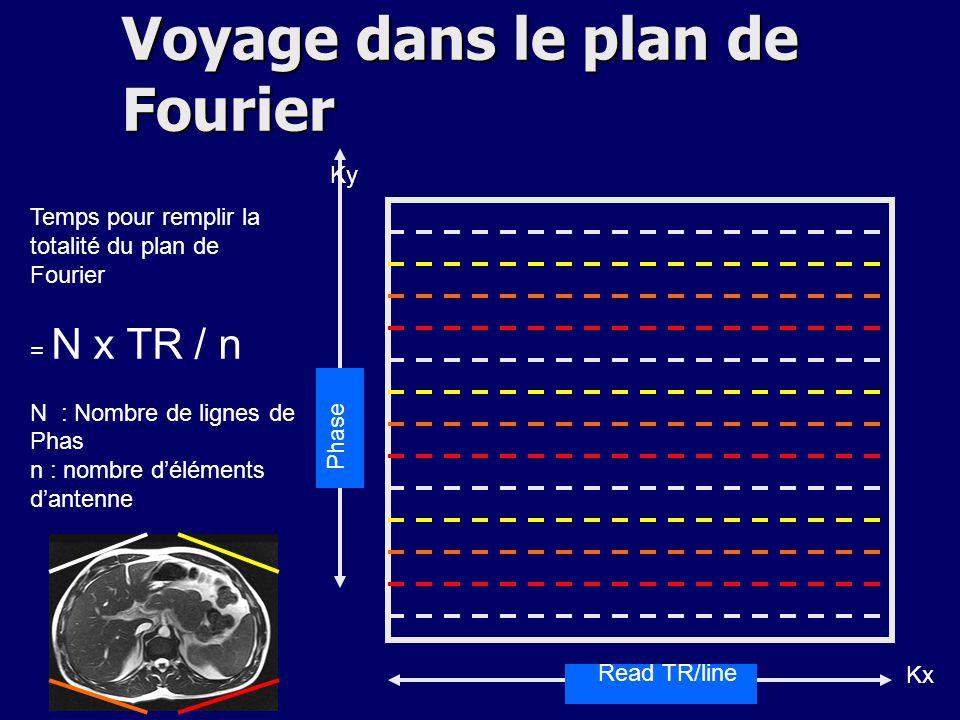 Read TR/line Phase Temps pour remplir la totalité du plan de Fourier = N x TR / n N : Nombre de lignes de Phas n : nombre déléments dantenne Kx Ky Voy