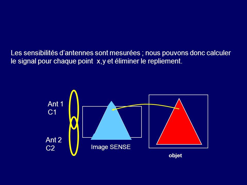 Les sensibilités dantennes sont mesurées ; nous pouvons donc calculer le signal pour chaque point x,y et éliminer le repliement. objet Image SENSE Ant