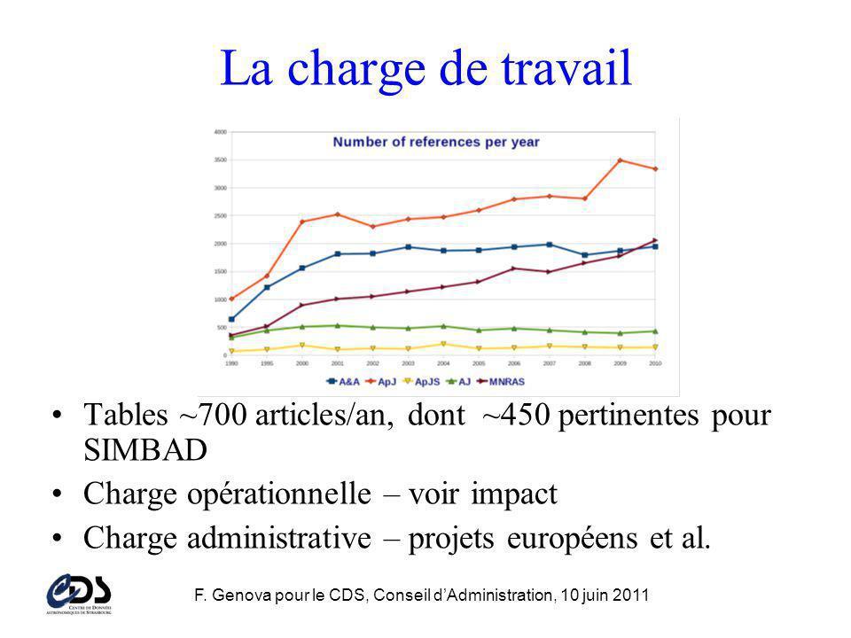 F. Genova pour le CDS, Conseil dAdministration, 10 juin 2011 La charge de travail Tables ~700 articles/an, dont ~450 pertinentes pour SIMBAD Charge op