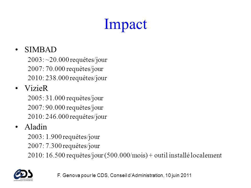 F. Genova pour le CDS, Conseil dAdministration, 10 juin 2011 Impact SIMBAD 2003: ~20.000 requêtes/jour 2007: 70.000 requêtes/jour 2010: 238.000 requêt