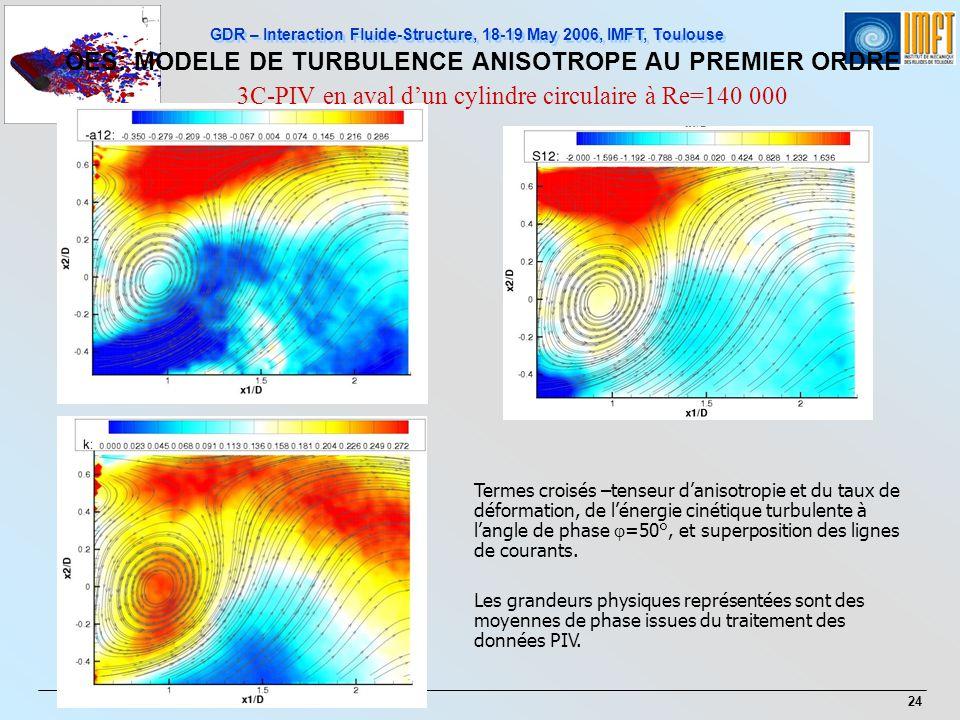 GDR – Interaction Fluide-Structure, 18-19 May 2006, IMFT, Toulouse 24 Termes croisés –tenseur danisotropie et du taux de déformation, de lénergie ciné