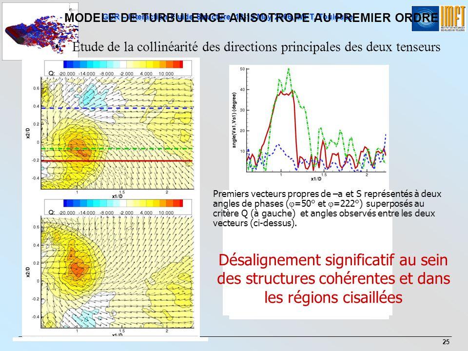 GDR – Interaction Fluide-Structure, 18-19 May 2006, IMFT, Toulouse 25 Etude de la collinéarité des directions principales des deux tenseurs Premiers v