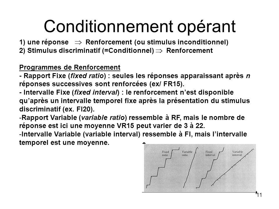 11 Conditionnement opérant 1) une réponse Renforcement (ou stimulus inconditionnel) 2) Stimulus discriminatif (=Conditionnel) Renforcement Programmes
