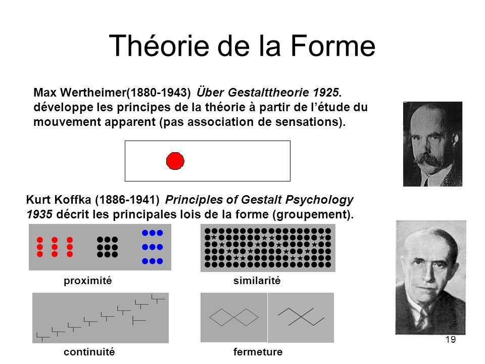 19 Théorie de la Forme Max Wertheimer(1880-1943) Über Gestalttheorie 1925. développe les principes de la théorie à partir de létude du mouvement appar