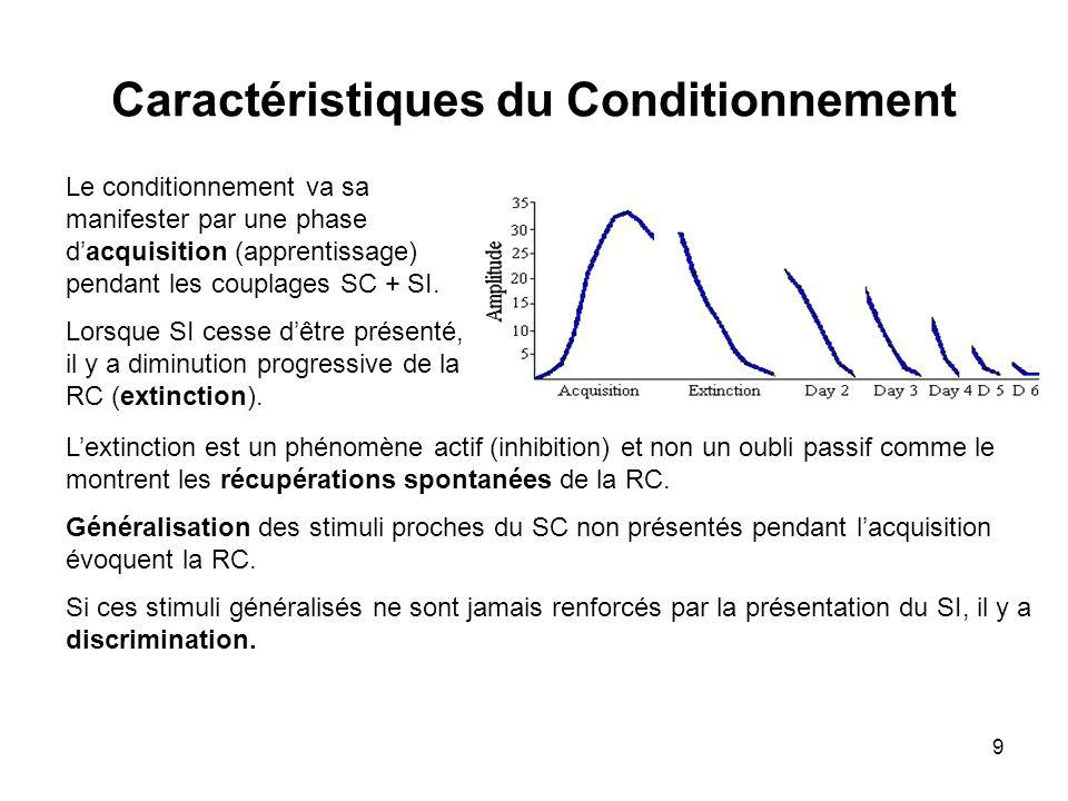 9 Caractéristiques du Conditionnement Le conditionnement va sa manifester par une phase dacquisition (apprentissage) pendant les couplages SC + SI. Lo