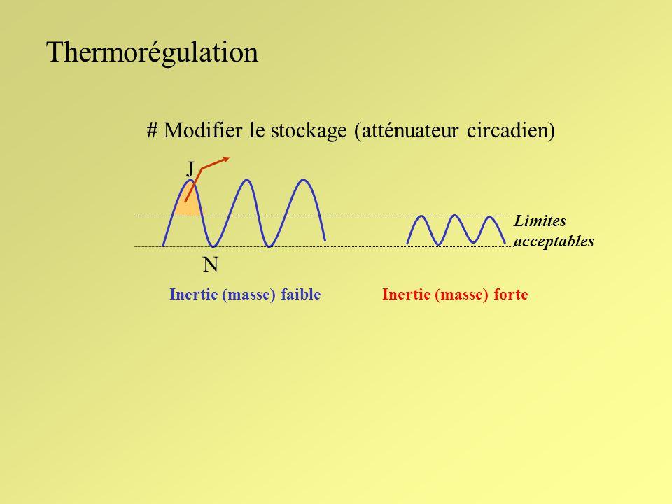 Thermorégulation # Modifier le stockage (atténuateur circadien) Inertie (masse) faibleInertie (masse) forte J N Limites acceptables