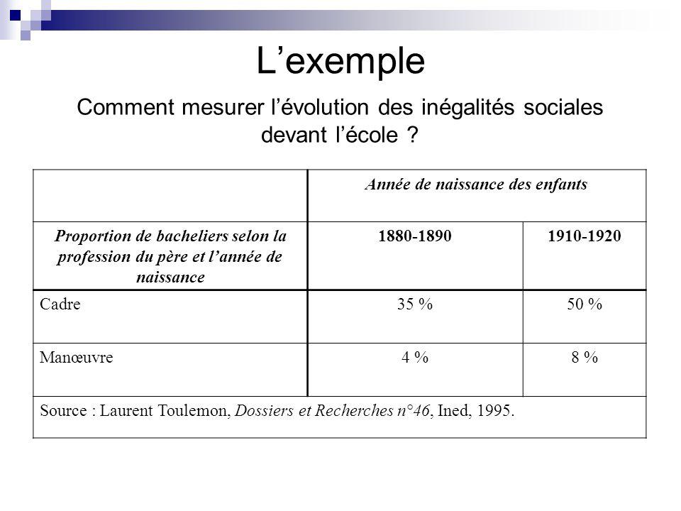 Lexemple Comment mesurer lévolution des inégalités sociales devant lécole ? Année de naissance des enfants Proportion de bacheliers selon la professio