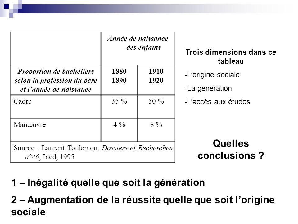 Année de naissance des enfants Proportion de bacheliers selon la profession du père et lannée de naissance 1880 1890 1910 1920 Cadre35 %50 % Manœuvre4