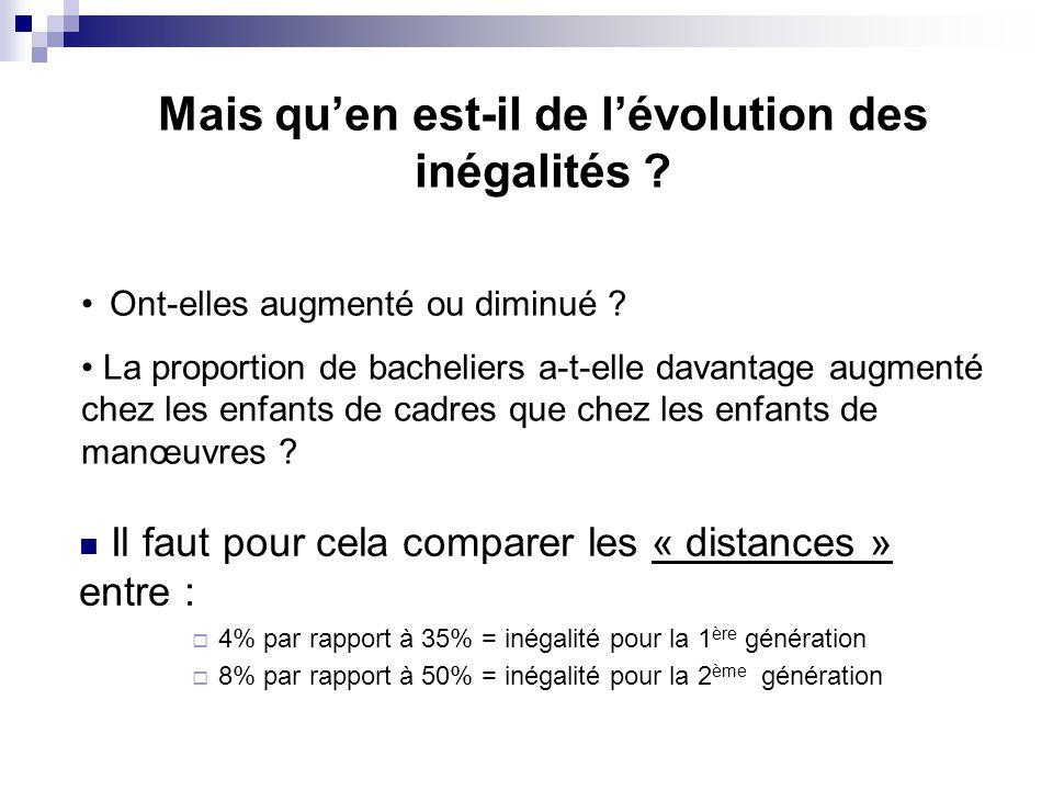 Mais quen est-il de lévolution des inégalités ? Ont-elles augmenté ou diminué ? La proportion de bacheliers a-t-elle davantage augmenté chez les enfan