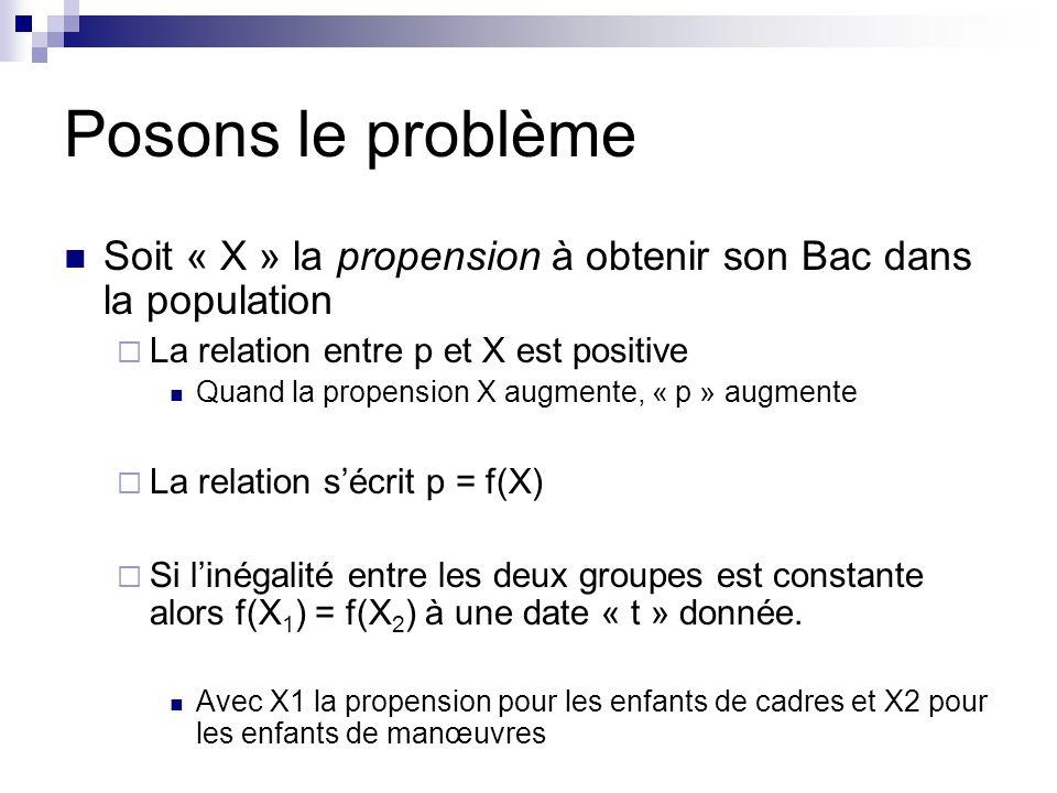 Posons le problème Soit « X » la propension à obtenir son Bac dans la population La relation entre p et X est positive Quand la propension X augmente,