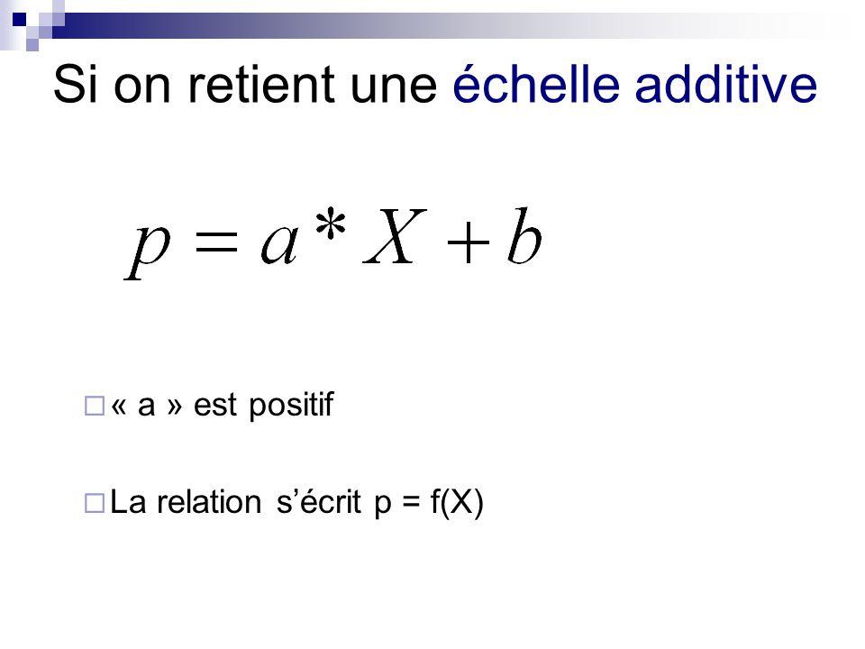Si on retient une échelle additive « a » est positif La relation sécrit p = f(X)