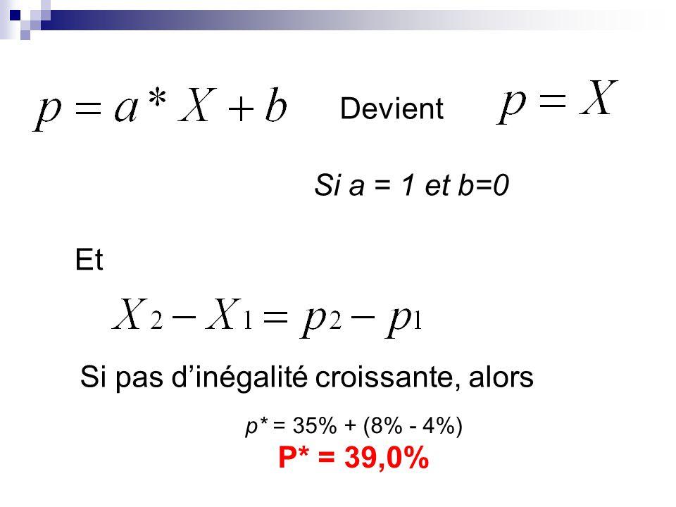 Si a = 1 et b=0 Devient Et Si pas dinégalité croissante, alors p* = 35% + (8% - 4%) P* = 39,0%