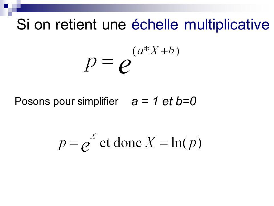 Si on retient une échelle multiplicative Posons pour simplifier a = 1 et b=0