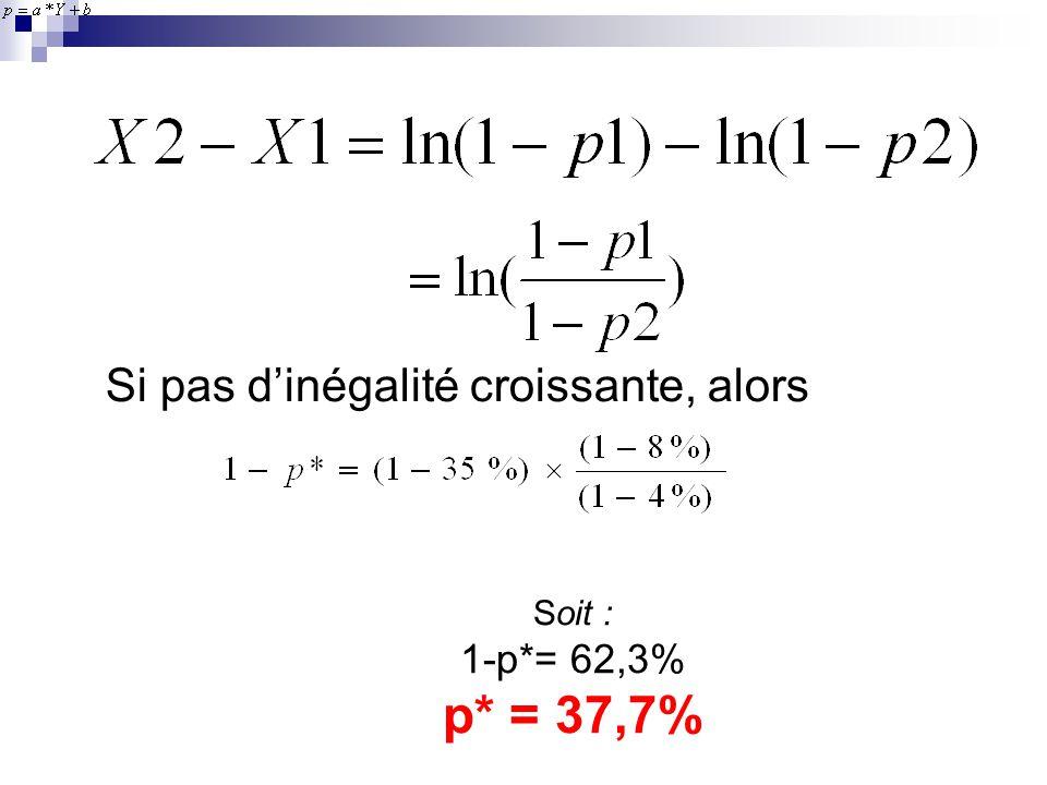 Si pas dinégalité croissante, alors Soit : 1-p*= 62,3% p* = 37,7%