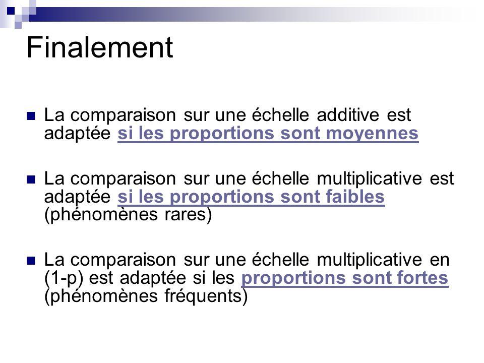 Finalement La comparaison sur une échelle additive est adaptée si les proportions sont moyennessi les proportions sont moyennes La comparaison sur une