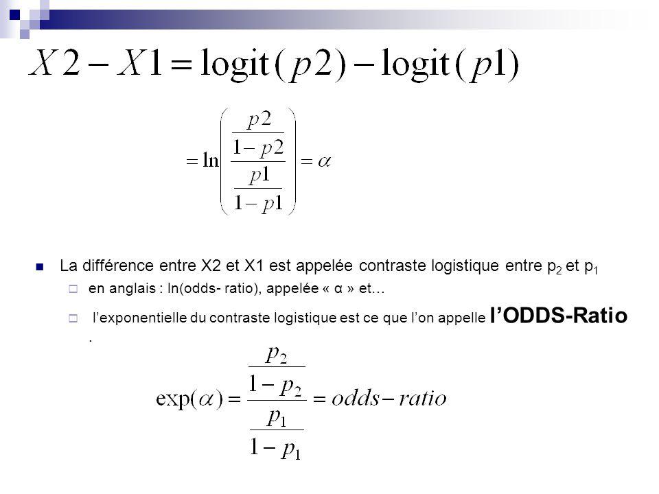 La différence entre X2 et X1 est appelée contraste logistique entre p 2 et p 1 en anglais : ln(odds- ratio), appelée « α » et… lexponentielle du contr