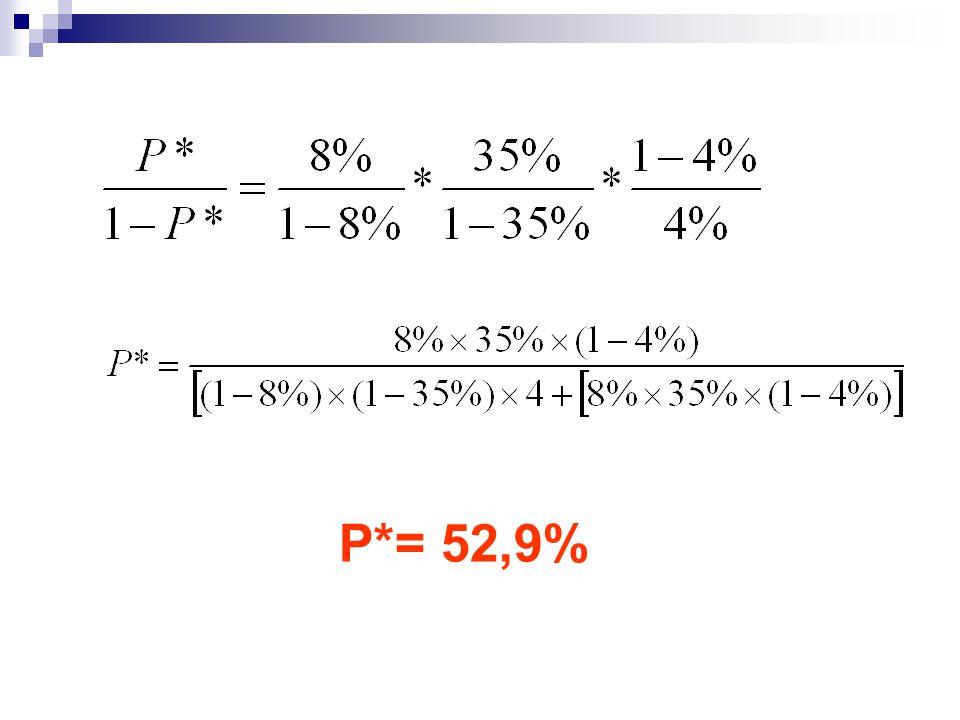 P*= 52,9%