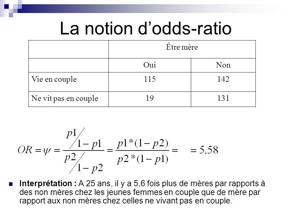 La notion dodds-ratio Être mère OuiNon Vie en couple115142 Ne vit pas en couple19131 Interprétation : A 25 ans, il y a 5,6 fois plus de mères par rapp