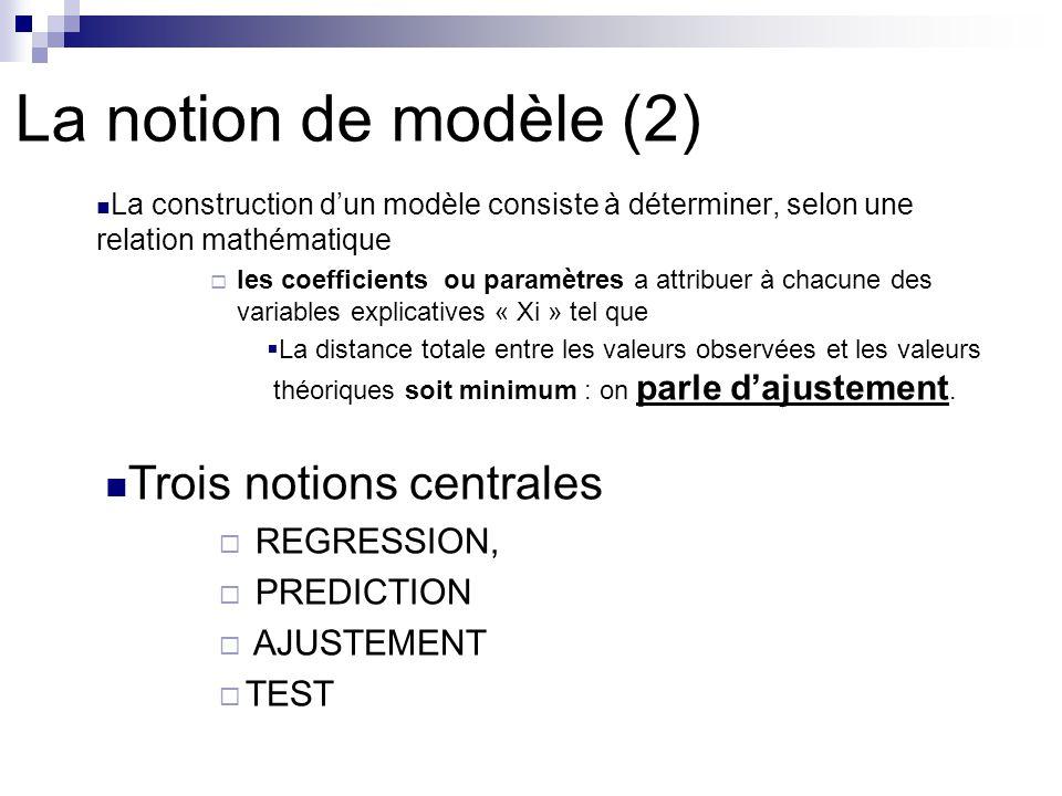 La notion de modèle (2) La construction dun modèle consiste à déterminer, selon une relation mathématique les coefficients ou paramètres a attribuer à