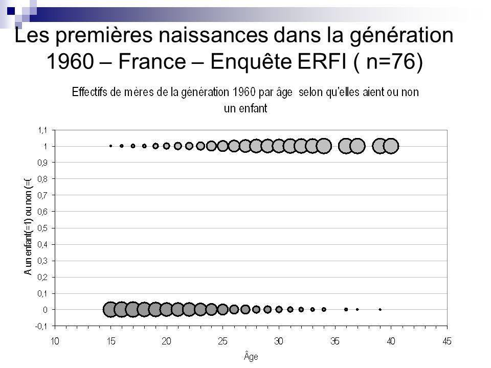 Les premières naissances dans la génération 1960 – France – Enquête ERFI ( n=76)
