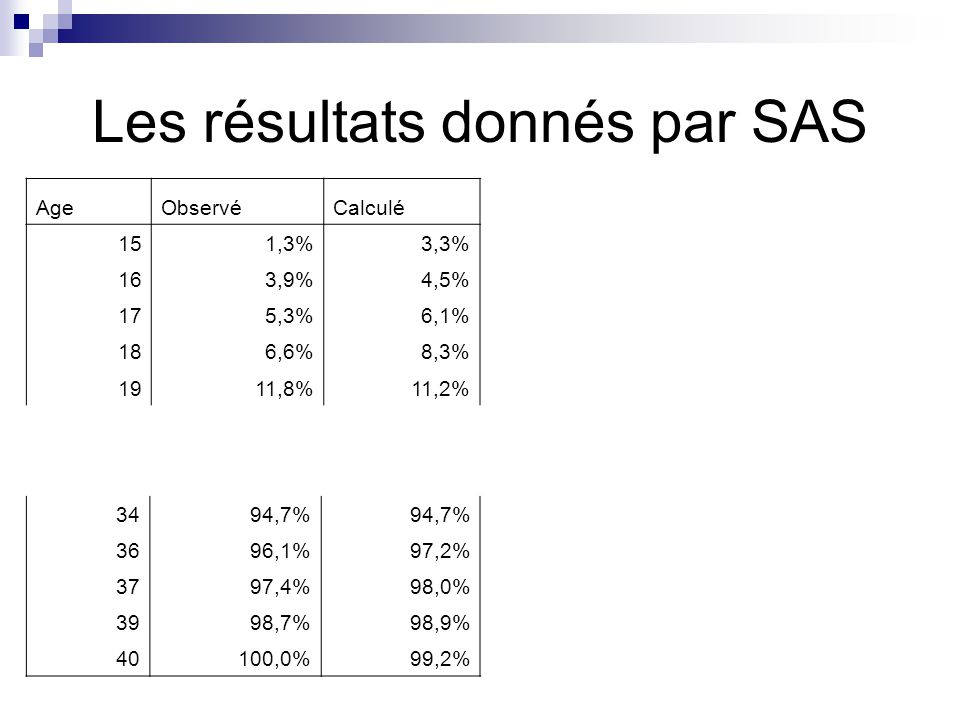 Les résultats donnés par SAS AgeObservéCalculé 151,3%3,3% 163,9%4,5% 175,3%6,1% 186,6%8,3% 1911,8%11,2% 3494,7% 3696,1%97,2% 3797,4%98,0% 3998,7%98,9%
