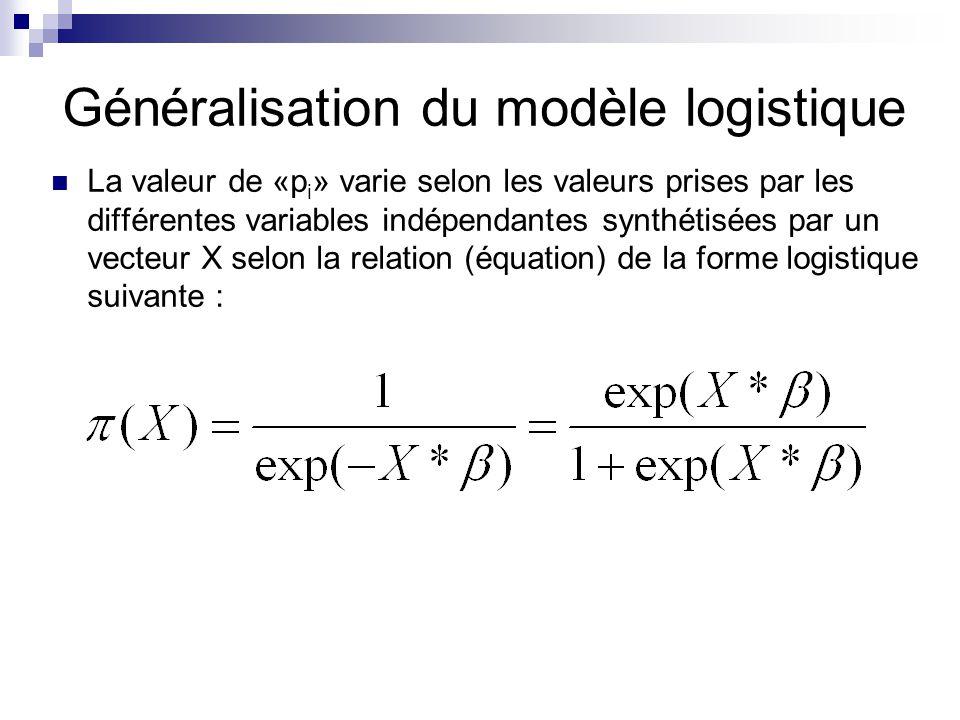 Généralisation du modèle logistique La valeur de «p i » varie selon les valeurs prises par les différentes variables indépendantes synthétisées par un