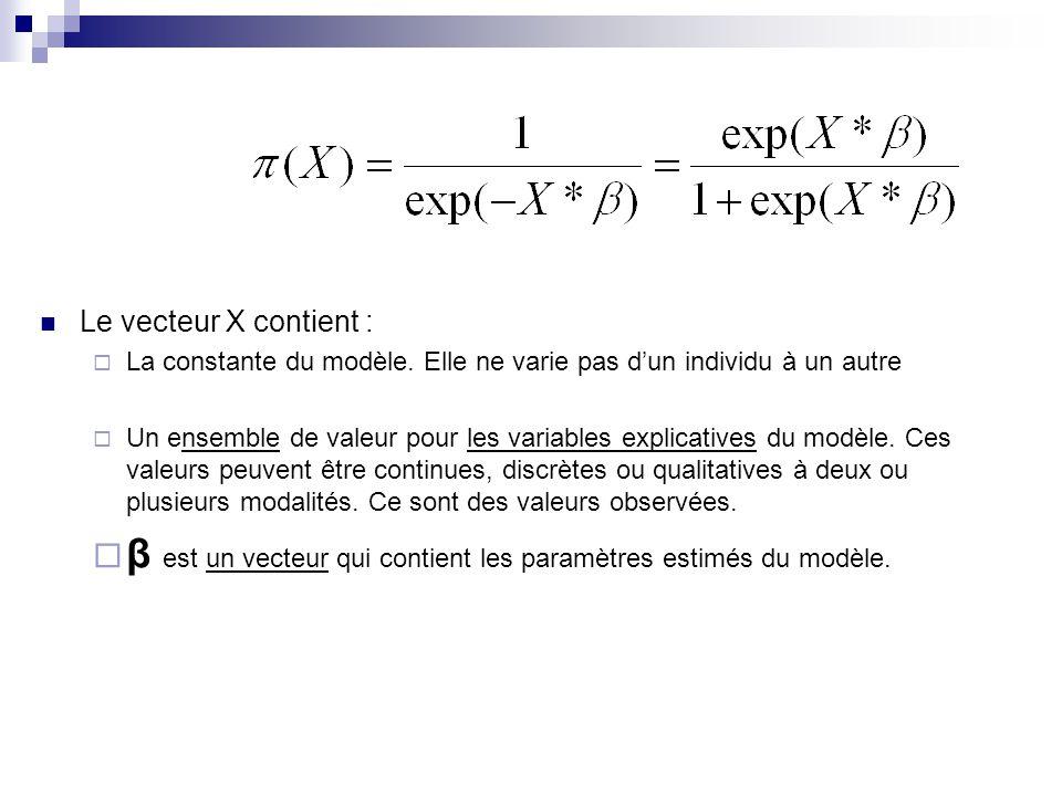 Le vecteur X contient : La constante du modèle. Elle ne varie pas dun individu à un autre Un ensemble de valeur pour les variables explicatives du mod