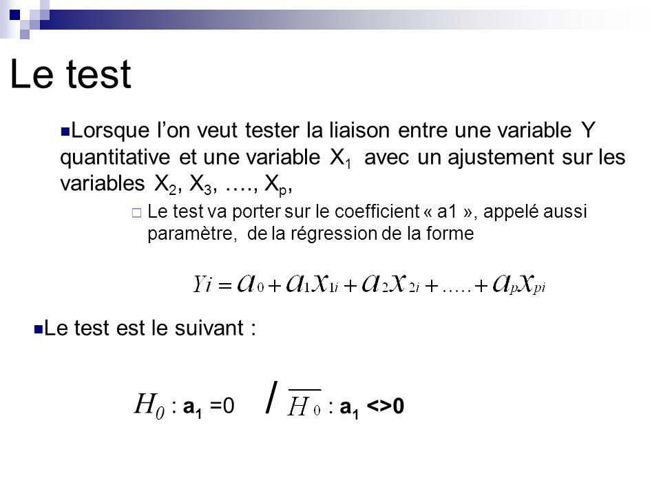 Le test Lorsque lon veut tester la liaison entre une variable Y quantitative et une variable X 1 avec un ajustement sur les variables X 2, X 3, …., X