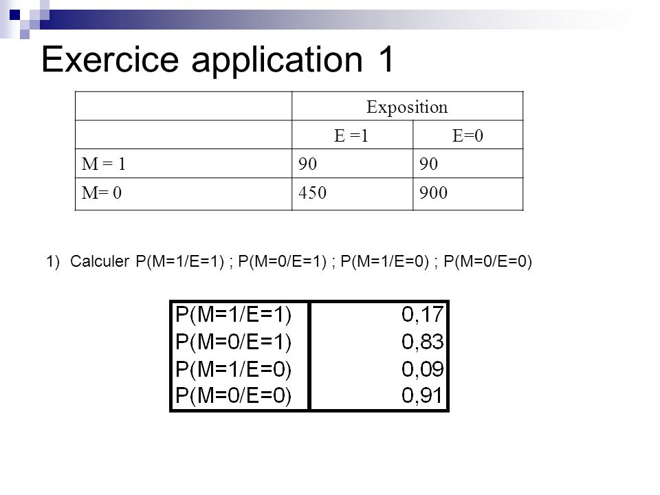 Exercice application 1 Exposition E =1E=0 M = 190 M= 0450900 1)Calculer P(M=1/E=1) ; P(M=0/E=1) ; P(M=1/E=0) ; P(M=0/E=0)