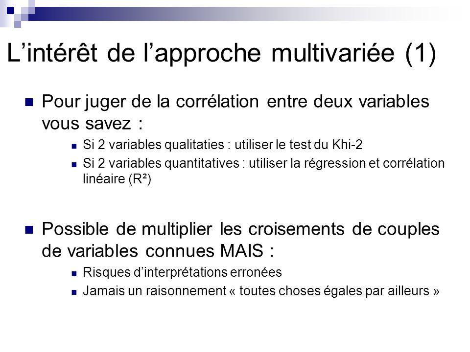 Lintérêt de lapproche multivariée (1) Pour juger de la corrélation entre deux variables vous savez : Si 2 variables qualitaties : utiliser le test du