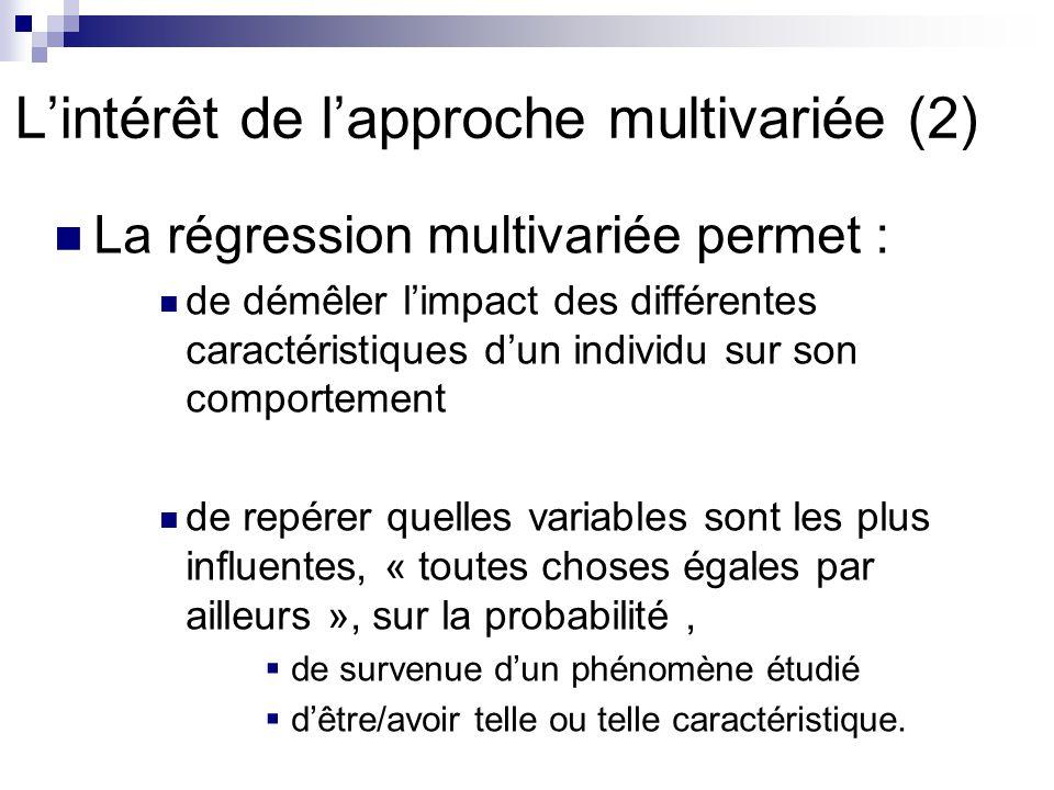 Lintérêt de lapproche multivariée (2) La régression multivariée permet : de démêler limpact des différentes caractéristiques dun individu sur son comp