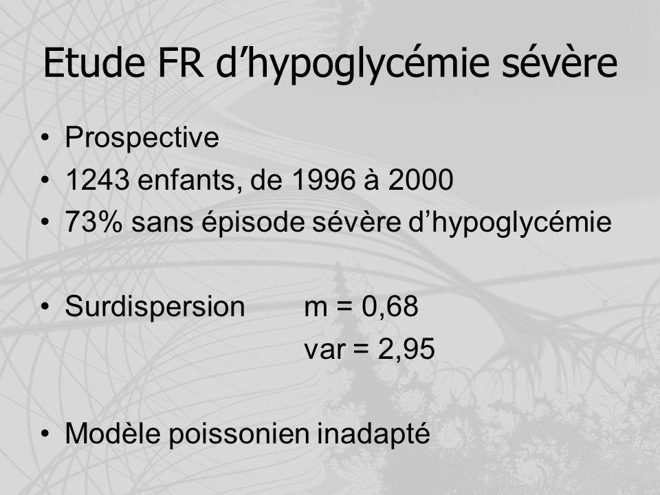 Etude FR dhypoglycémie sévère Prospective 1243 enfants, de 1996 à 2000 73% sans épisode sévère dhypoglycémie Surdispersion m = 0,68 var = 2,95 Modèle