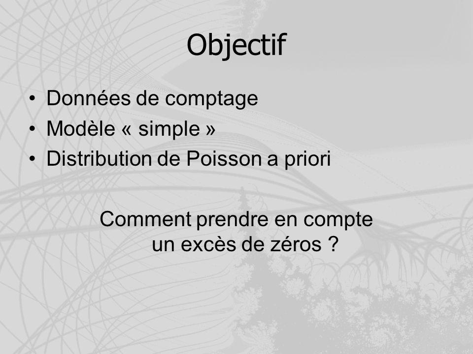 Objectif Données de comptage Modèle « simple » Distribution de Poisson a priori Comment prendre en compte un excès de zéros ?
