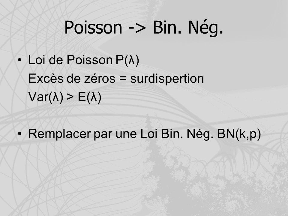 Poisson -> Bin. Nég. Loi de Poisson P(λ) Excès de zéros = surdispertion Var(λ) > E(λ) Remplacer par une Loi Bin. Nég. BN(k,p)