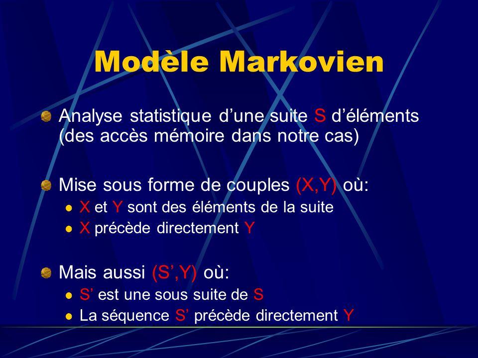 Modèle Markovien Analyse statistique dune suite S déléments (des accès mémoire dans notre cas) Mise sous forme de couples (X,Y) où: X et Y sont des éléments de la suite X précède directement Y Mais aussi (S,Y) où: S est une sous suite de S La séquence S précède directement Y