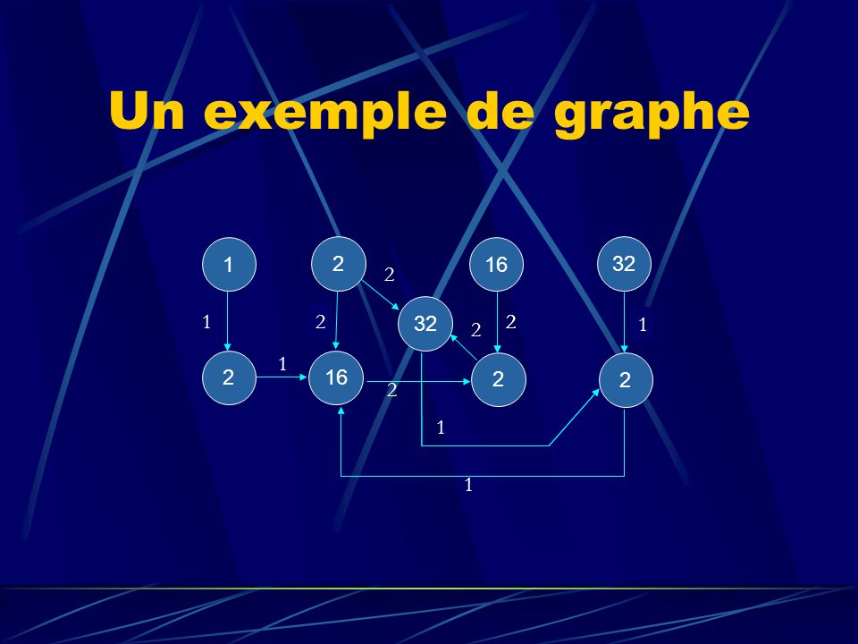 Un exemple de graphe 2 2 32 1 2 1 1 2 2 2 2 16 2 1 1 1 2 2