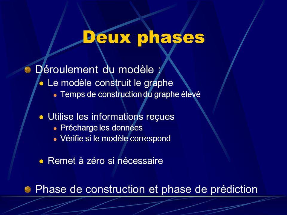Deux phases Déroulement du modèle : Le modèle construit le graphe Temps de construction du graphe élevé Utilise les informations reçues Précharge les données Vérifie si le modèle correspond Remet à zéro si nécessaire Phase de construction et phase de prédiction
