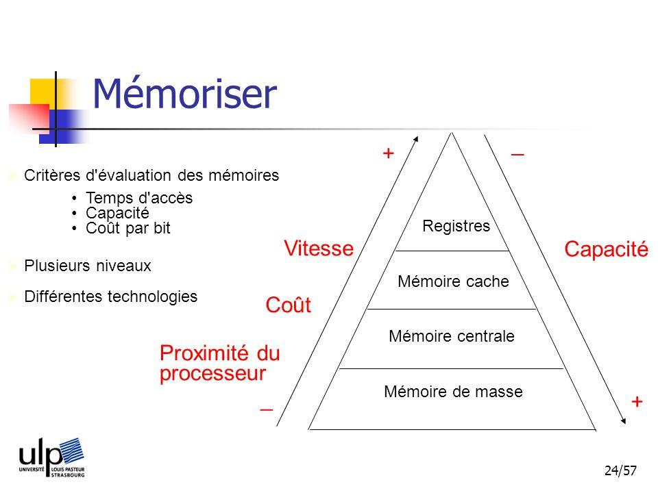 24/57 Mémoriser Critères d évaluation des mémoires Temps d accès Capacité Coût par bit Plusieurs niveaux Registres Mémoire cache Mémoire centrale Mémoire de masse Vitesse _ + _ + Capacité Coût Proximité du processeur Différentes technologies