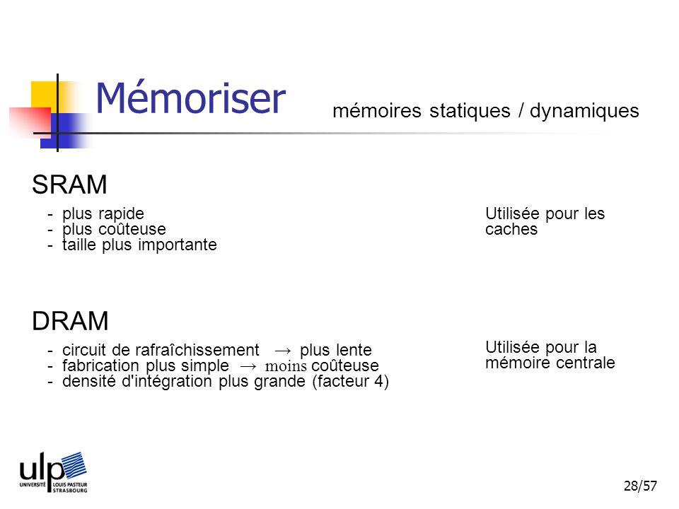 28/57 Mémoriser mémoires statiques / dynamiques SRAM - plus rapide - plus coûteuse - taille plus importante DRAM - circuit de rafraîchissement plus lente - fabrication plus simple moins coûteuse - densité d intégration plus grande (facteur 4) Utilisée pour les caches Utilisée pour la mémoire centrale