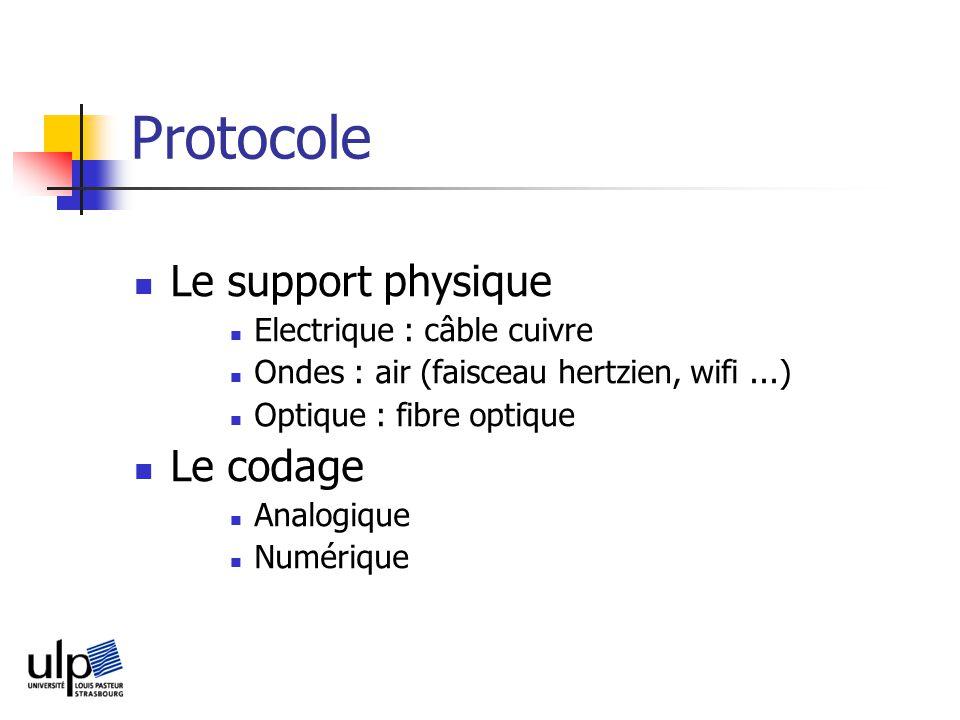 Protocole Le support physique Electrique : câble cuivre Ondes : air (faisceau hertzien, wifi...) Optique : fibre optique Le codage Analogique Numérique