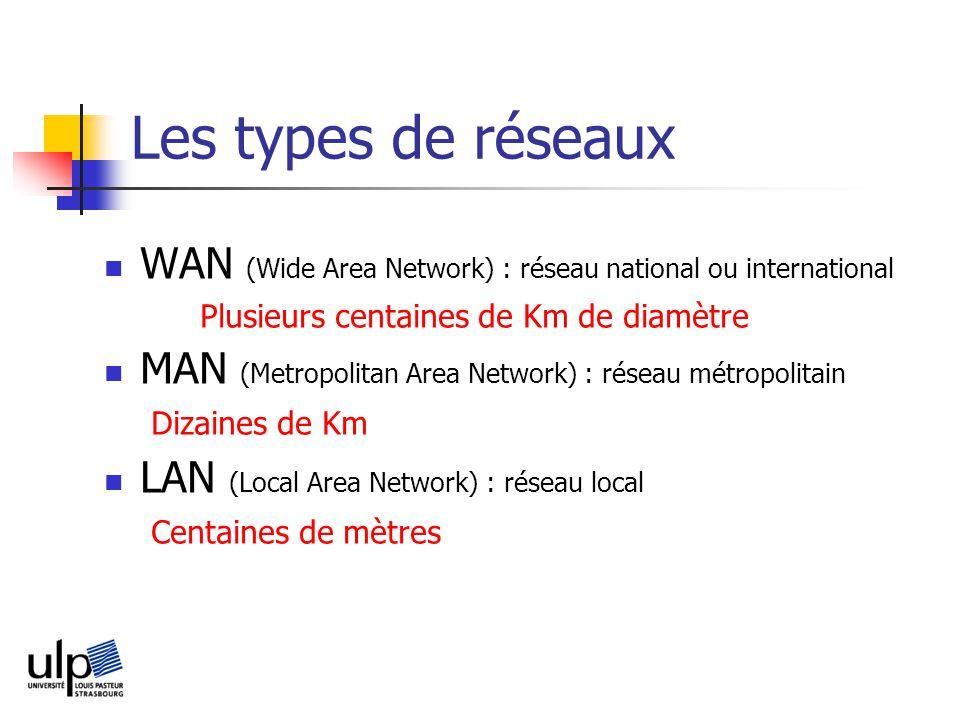 Les types de réseaux WAN (Wide Area Network) : réseau national ou international Plusieurs centaines de Km de diamètre MAN (Metropolitan Area Network) : réseau métropolitain Dizaines de Km LAN (Local Area Network) : réseau local Centaines de mètres