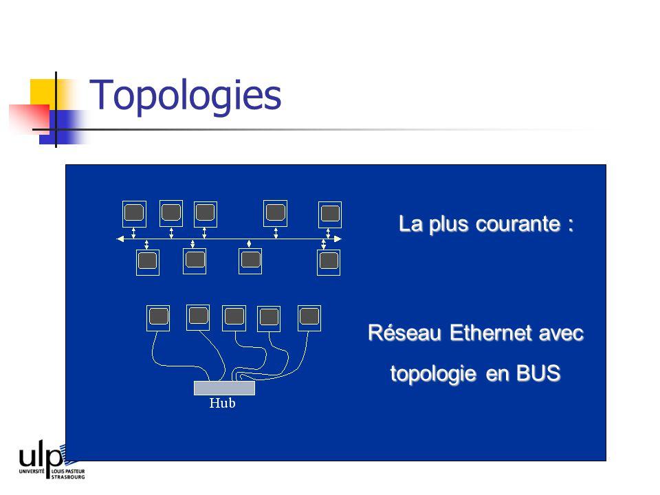Topologies Réseau Ethernet avec topologie en BUS La plus courante :