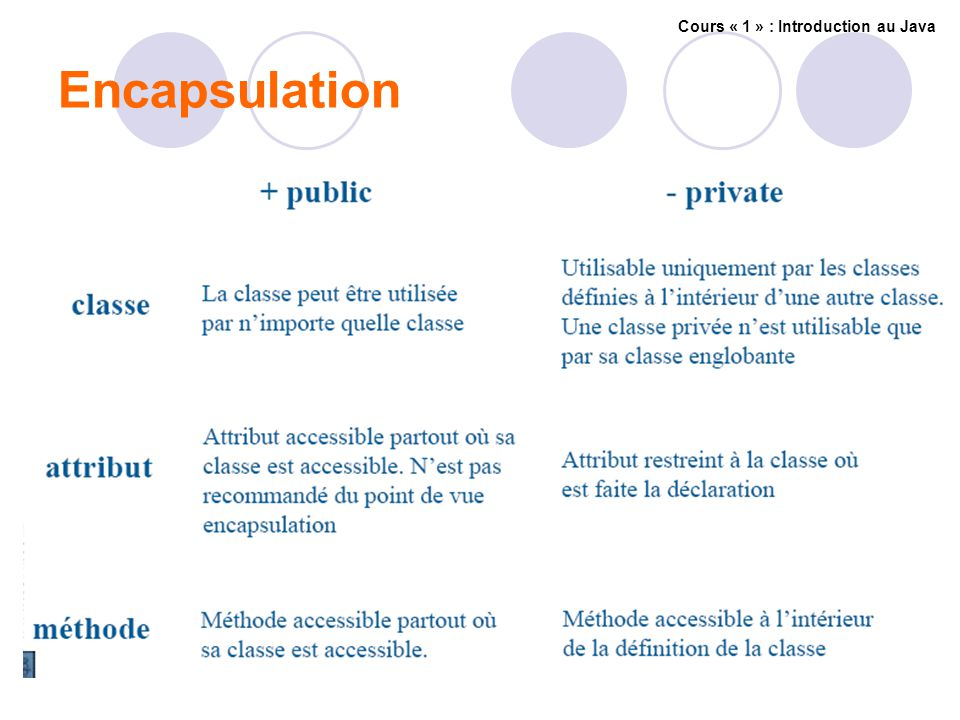 Encapsulation Cours « 1 » : Introduction au Java