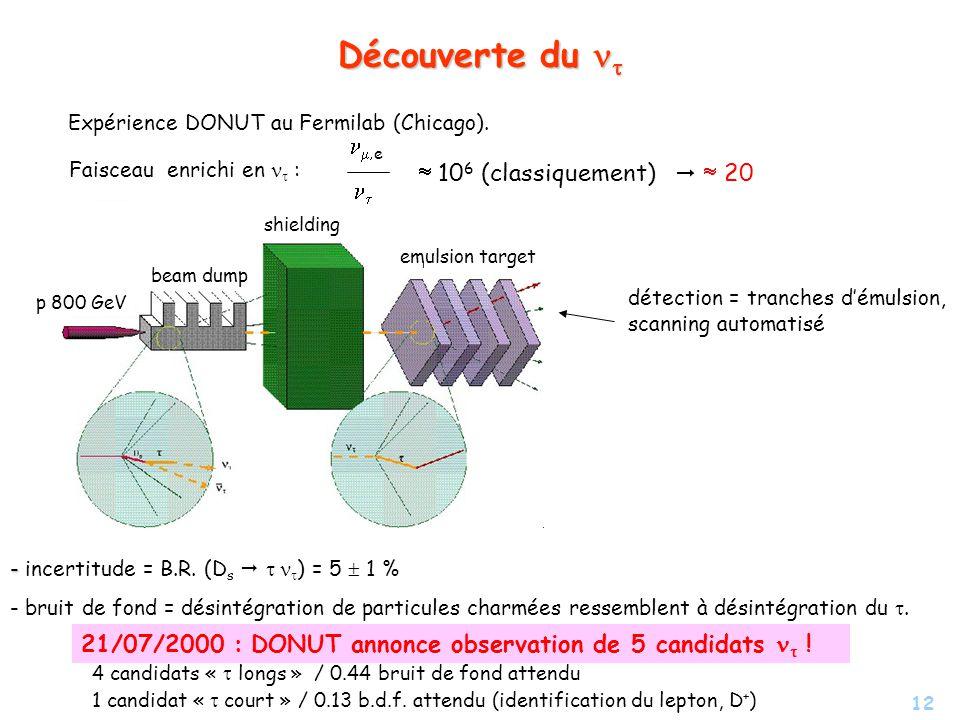 12 Découverte du Découverte du Faisceau enrichi en : e 10 6 (classiquement) 20 p 800 GeV beam dump shielding emulsion target - - incertitude = B.R. (D