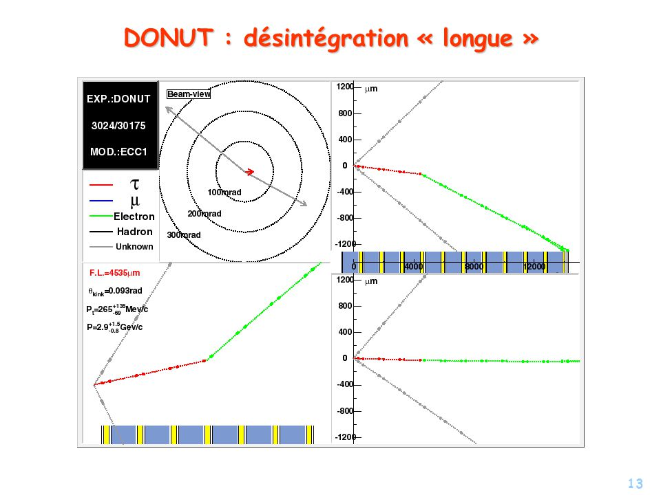 13 DONUT : désintégration « longue »