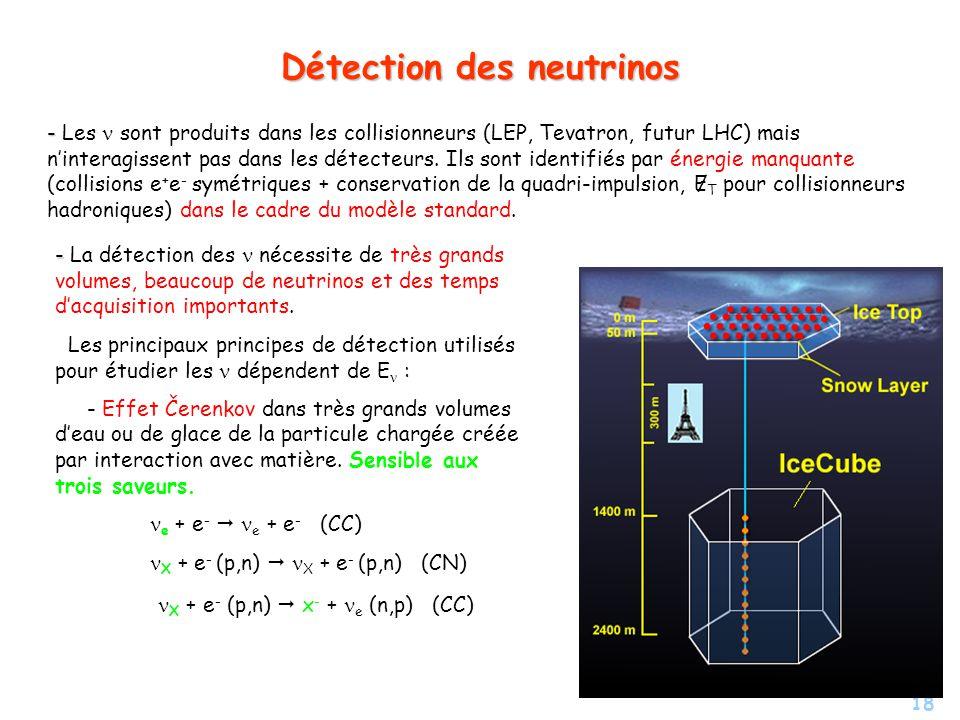 18 Détection des neutrinos - - Les sont produits dans les collisionneurs (LEP, Tevatron, futur LHC) mais ninteragissent pas dans les détecteurs. Ils s
