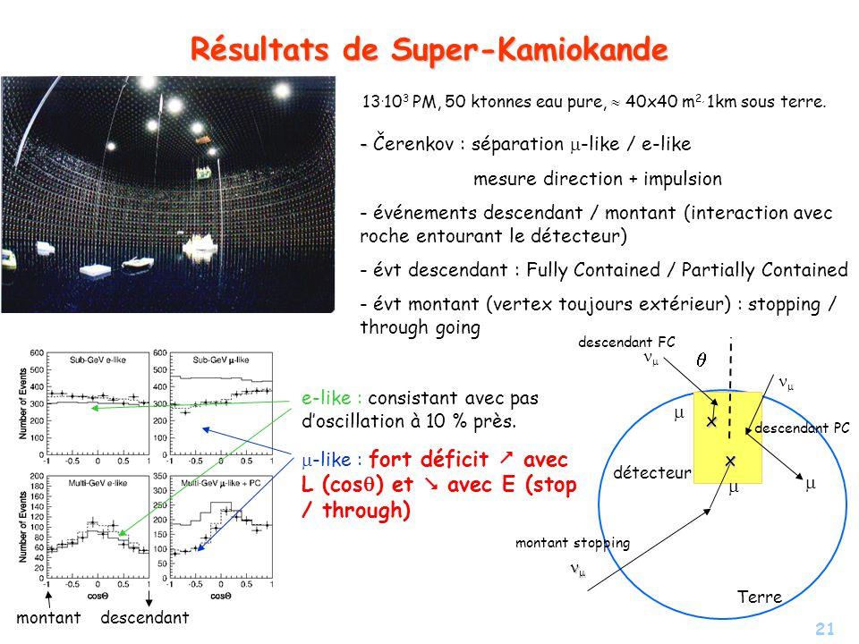 21 Résultats de Super-Kamiokande 13. 10 3 PM, 50 ktonnes eau pure, 40x40 m 2, 1km sous terre. - - Čerenkov : séparation -like / e-like mesure directio