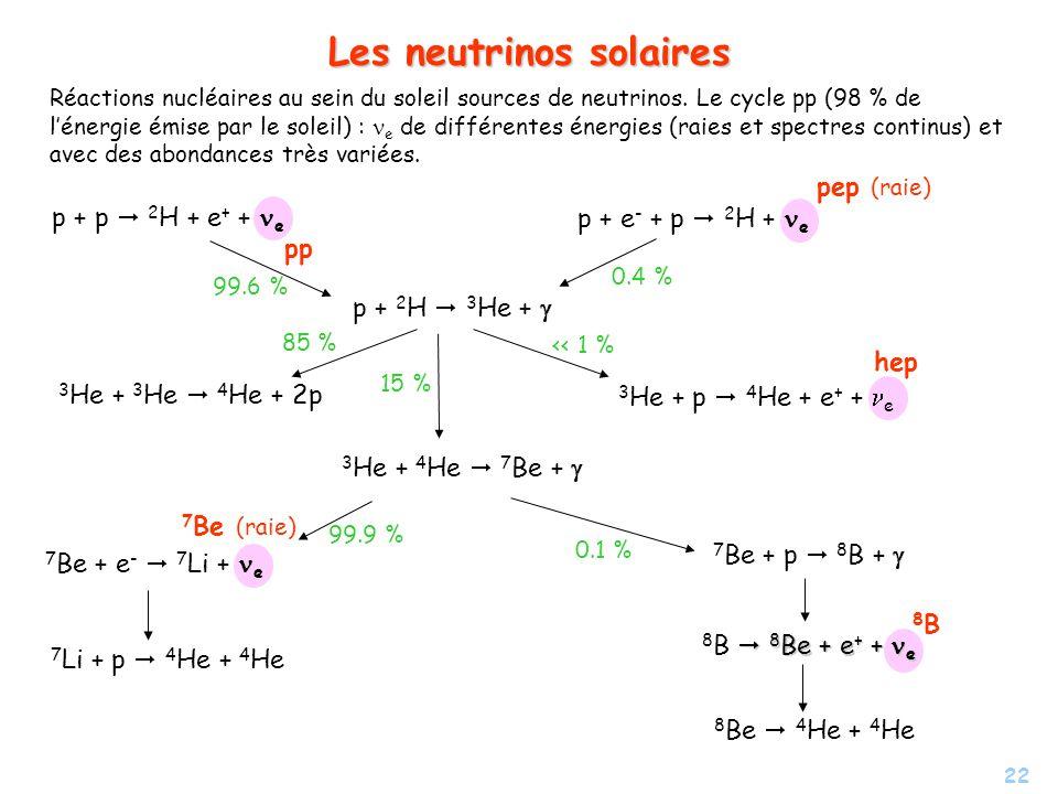 22 Les neutrinos solaires p + p 2 H + e + + e pp p + e - + p 2 H + e pep (raie) p + 2 H 3 He + 3 He + 3 He 4 He + 2p 3 He + p 4 He + e + + e hep 3 He